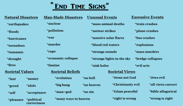 end time signs chart