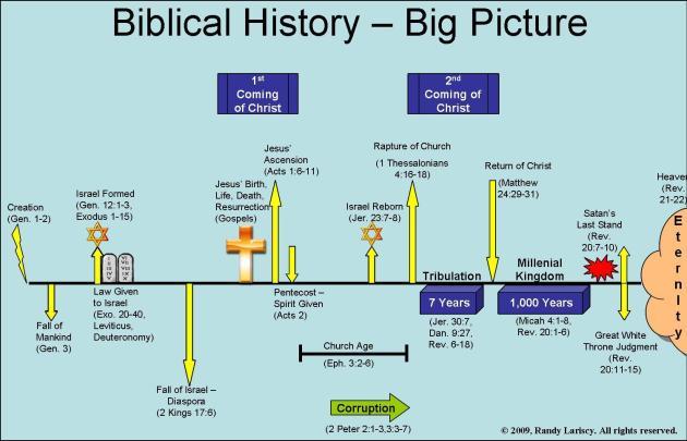 fcac0-rapturebiblicalhistory-bigpicture-blbk