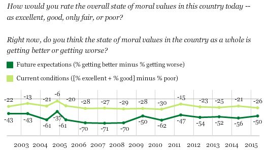 Gallup Poll in America Morals and Values